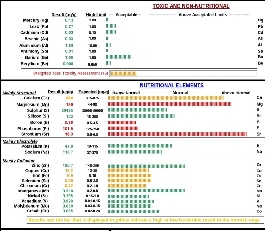 CanAlt Lab Report